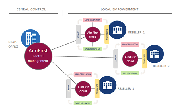 Distributed-lead-lifecycle-management_2.png