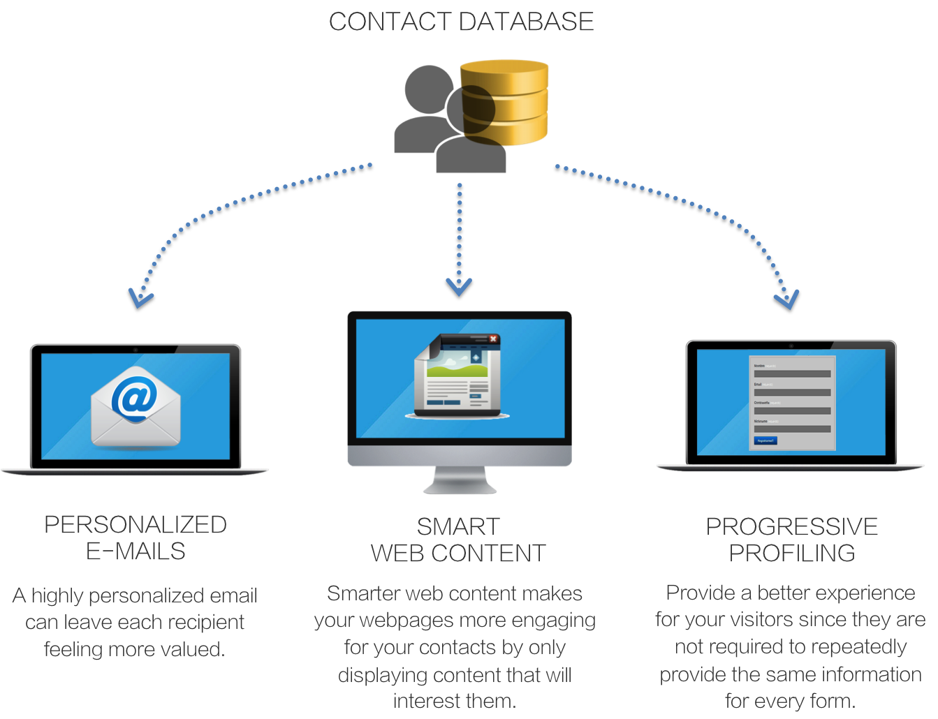 Dynamic Content Boosts Conversion